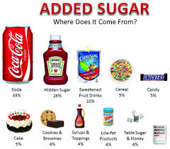 added sugar