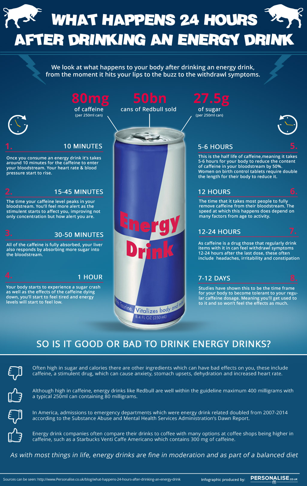 Impact Of Energy Drinks On Health