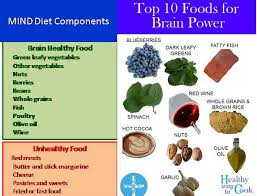 MIND diet easiest to follow, second best diet in U.S. and ...