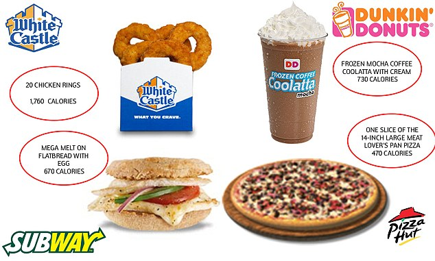 Most Unhealthy Fast Food Restaurants Uk